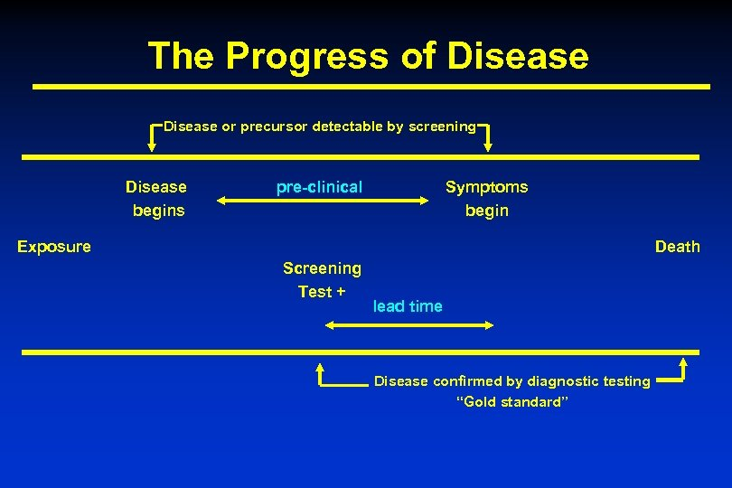 The Progress of Disease or precursor detectable by screening Disease begins pre-clinical Symptoms begin