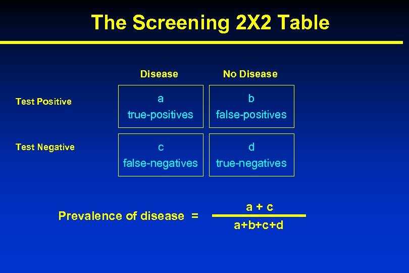 The Screening 2 X 2 Table Disease No Disease Test Positive a true-positives b