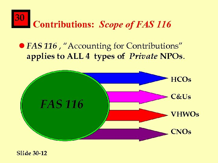 "30 Contributions: Scope of FAS 116 l FAS 116 , ""Accounting for Contributions"" applies"