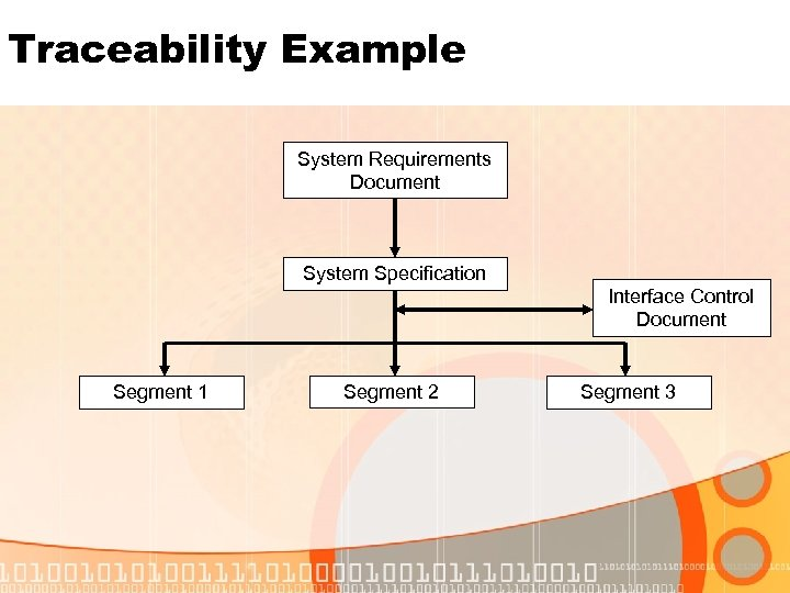 Traceability Example System Requirements Document System Specification Interface Control Document Segment 1 Segment 2