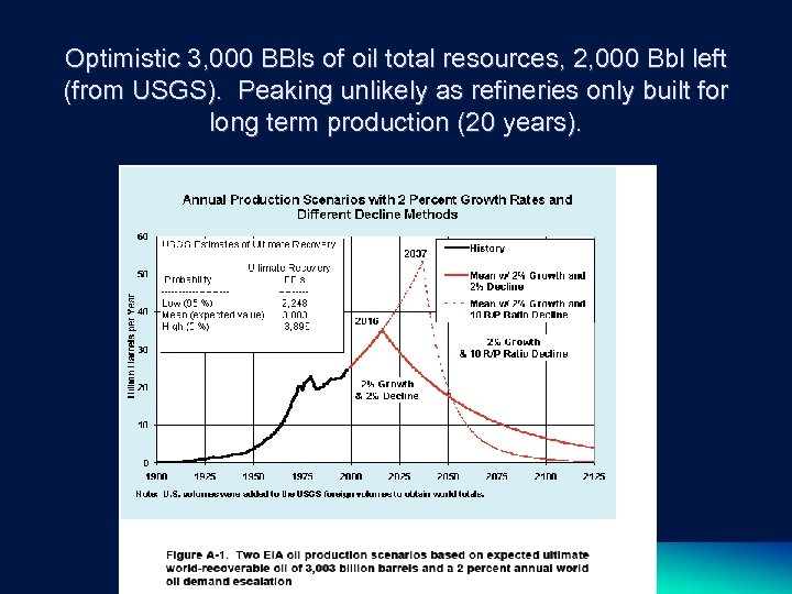 Optimistic 3, 000 BBls of oil total resources, 2, 000 Bbl left (from USGS).