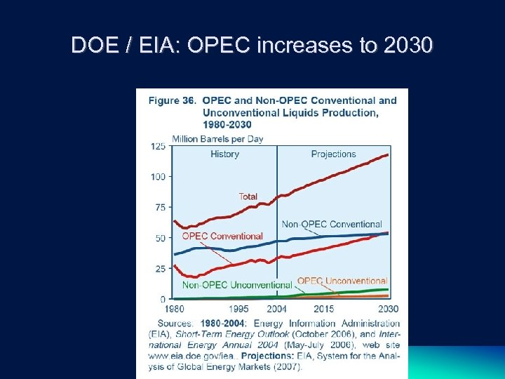 DOE / EIA: OPEC increases to 2030