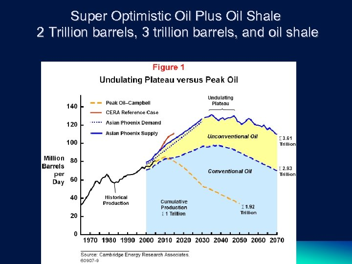 Super Optimistic Oil Plus Oil Shale 2 Trillion barrels, 3 trillion barrels, and oil