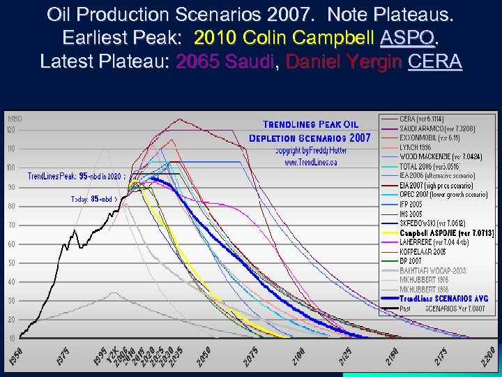 Oil Production Scenarios 2007. Note Plateaus. Earliest Peak: 2010 Colin Campbell ASPO. Latest Plateau: