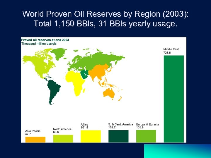 World Proven Oil Reserves by Region (2003): Total 1, 150 BBls, 31 BBls yearly