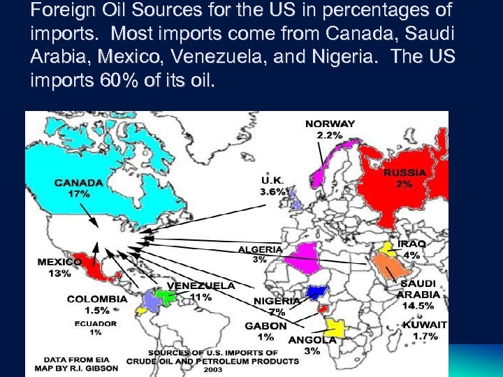Foreign Oil Sources for the US in percentages of imports. Most imports come from