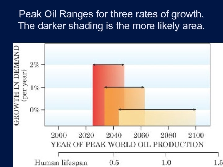 Peak Oil Ranges for three rates of growth. The darker shading is the more