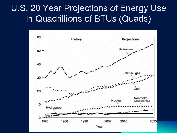 U. S. 20 Year Projections of Energy Use in Quadrillions of BTUs (Quads)