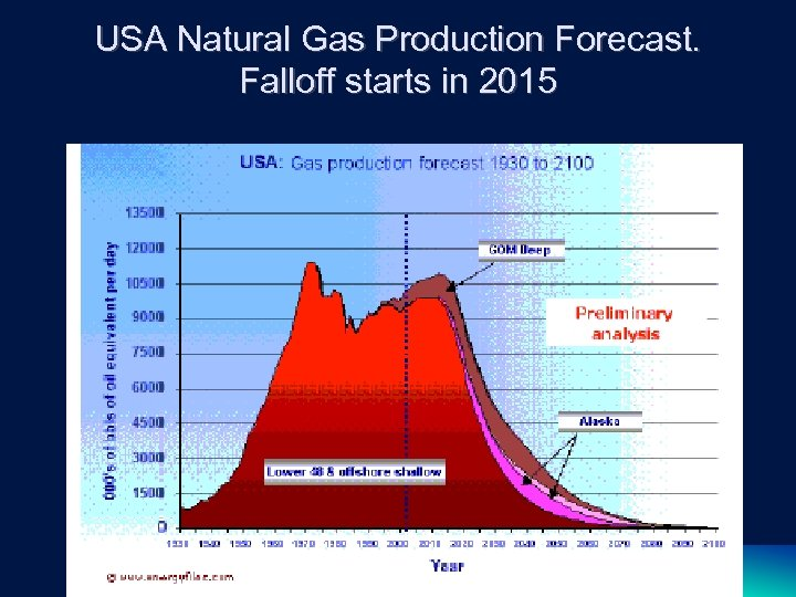 USA Natural Gas Production Forecast. Falloff starts in 2015