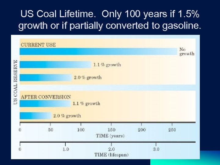 US Coal Lifetime. Only 100 years if 1. 5% growth or if partially converted