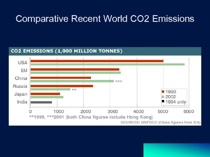 Comparative Recent World CO 2 Emissions