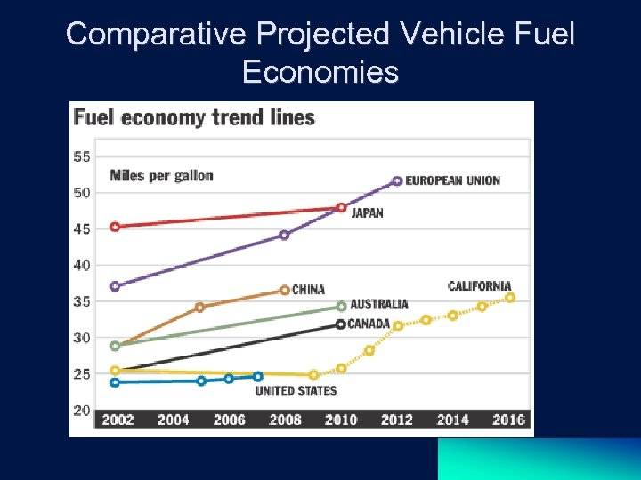 Comparative Projected Vehicle Fuel Economies
