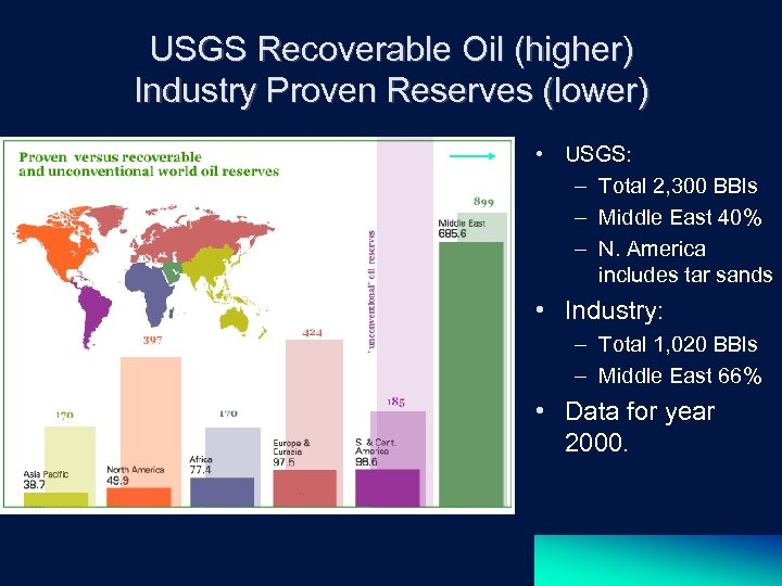 USGS Recoverable Oil (higher) Industry Proven Reserves (lower) • USGS: – Total 2, 300