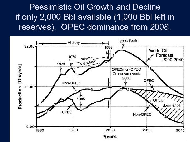 Pessimistic Oil Growth and Decline if only 2, 000 Bbl available (1, 000 Bbl