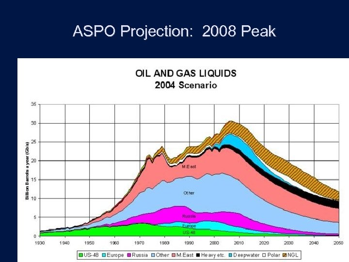 ASPO Projection: 2008 Peak