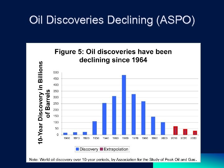 Oil Discoveries Declining (ASPO)