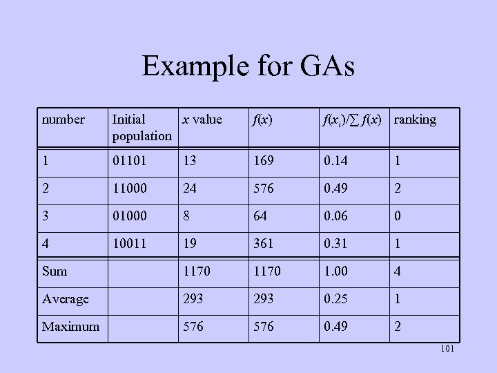 Example for GAs number Initial x value population f(x) f(xi)/∑ f(x) ranking 1 01101