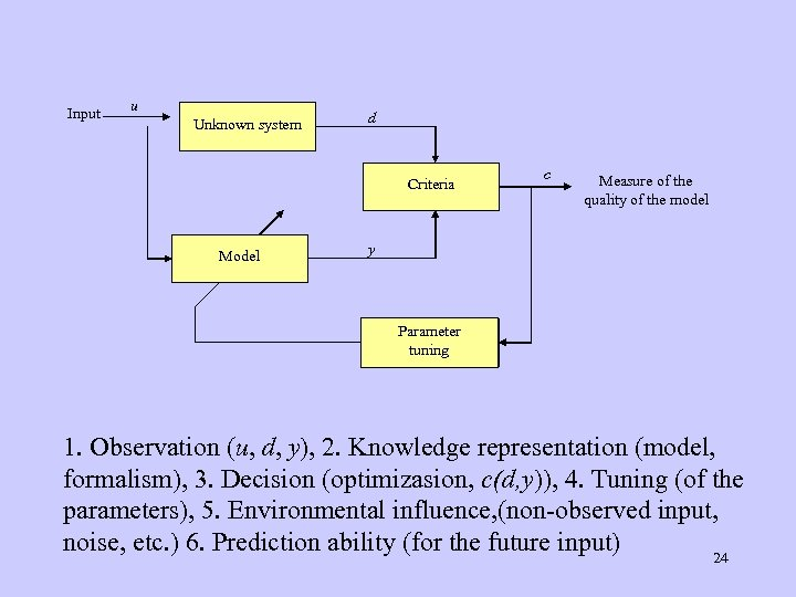 Input u Unknown system d Criteria Model c Measure of the quality of the