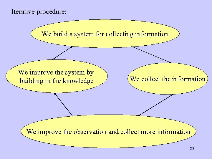 Iterative procedure: We build a system for collecting information We improve the system by