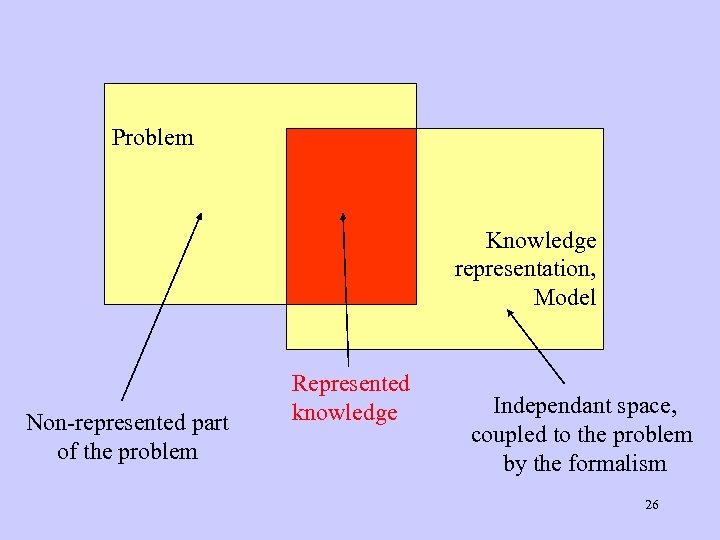 Problem Knowledge representation, Model Non-represented part of the problem Represented knowledge Independant space, coupled