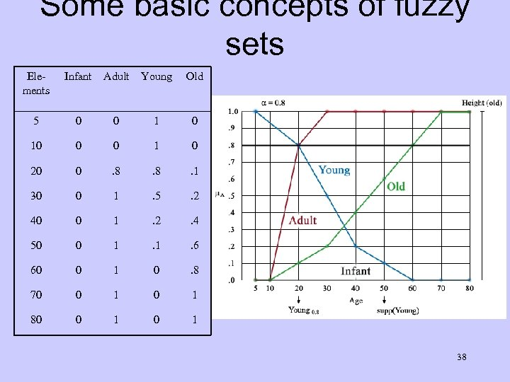 Some basic concepts of fuzzy sets Elements Infant Adult Young Old 5 0 0