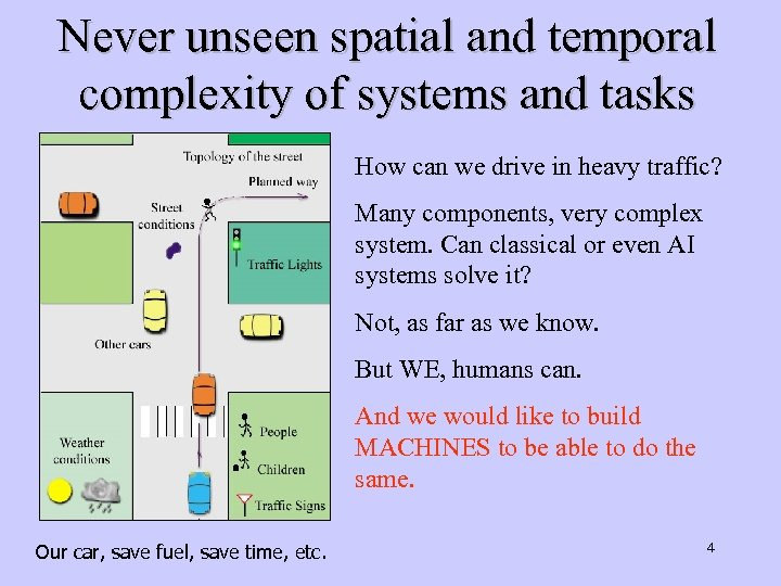 Never unseen spatial and temporal complexity of systems and tasks How can we drive