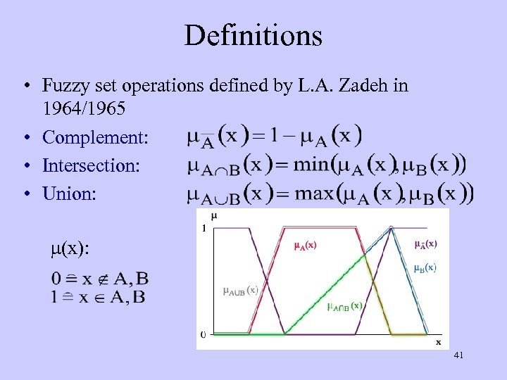Definitions • Fuzzy set operations defined by L. A. Zadeh in 1964/1965 • Complement: