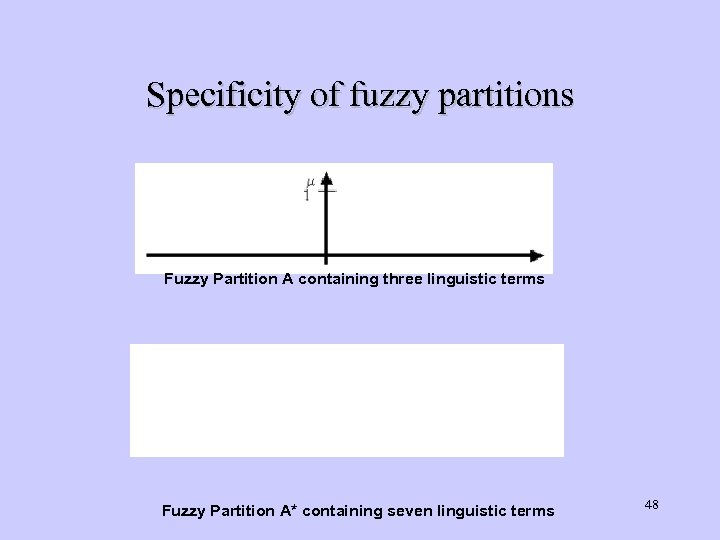 Specificity of fuzzy partitions Fuzzy Partition A containing three linguistic terms Fuzzy Partition A*