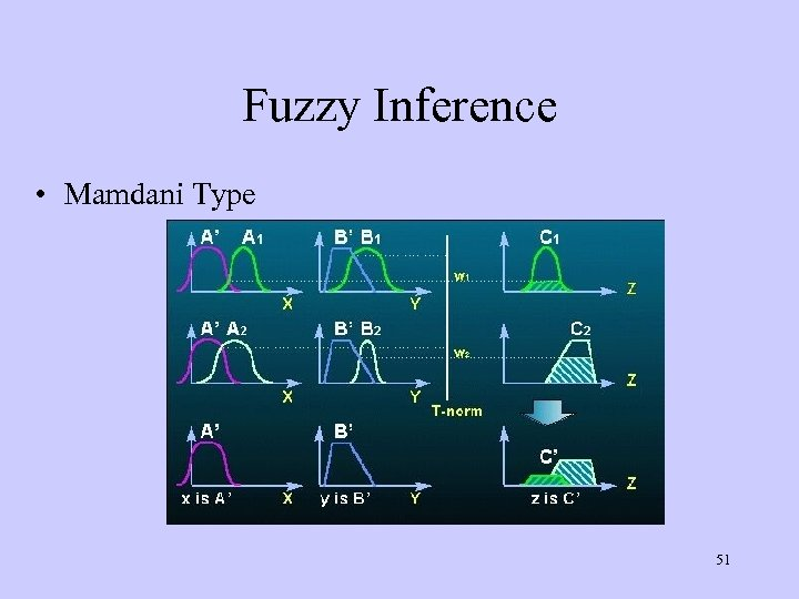 Fuzzy Inference • Mamdani Type 51