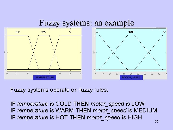 Fuzzy systems: an example TEMPERATURE MOTOR_SPEED Fuzzy systems operate on fuzzy rules: IF temperature