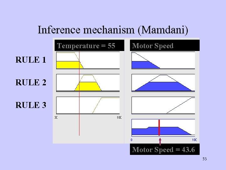 Inference mechanism (Mamdani) Temperature = 55 Motor Speed RULE 1 RULE 2 RULE 3