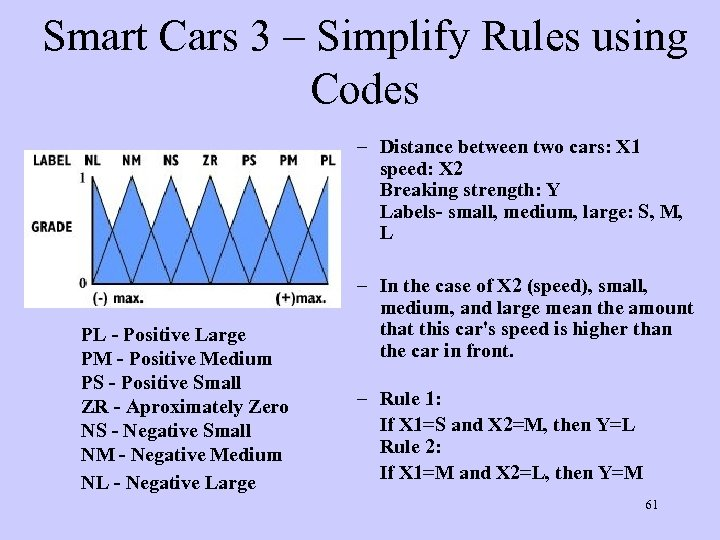 Smart Cars 3 – Simplify Rules using Codes – Distance between two cars: X