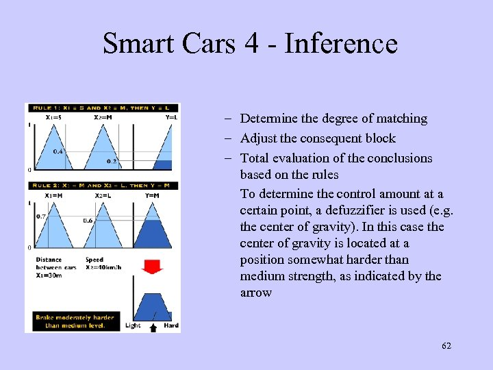 Smart Cars 4 - Inference – Determine the degree of matching – Adjust the