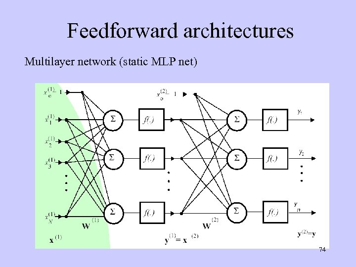 Feedforward architectures Multilayer network (static MLP net) 74