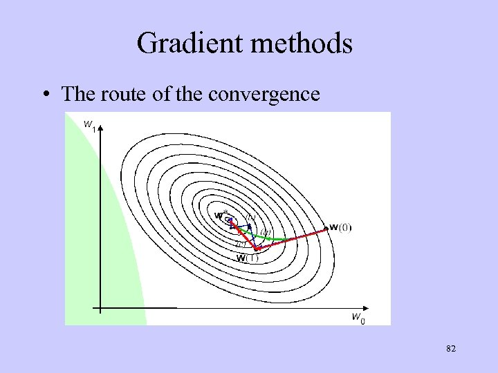 Gradient methods • The route of the convergence 82