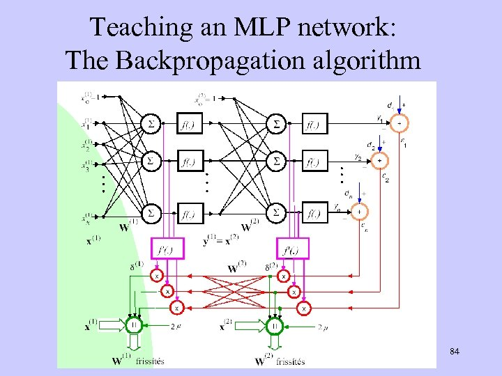 Teaching an MLP network: The Backpropagation algorithm 84