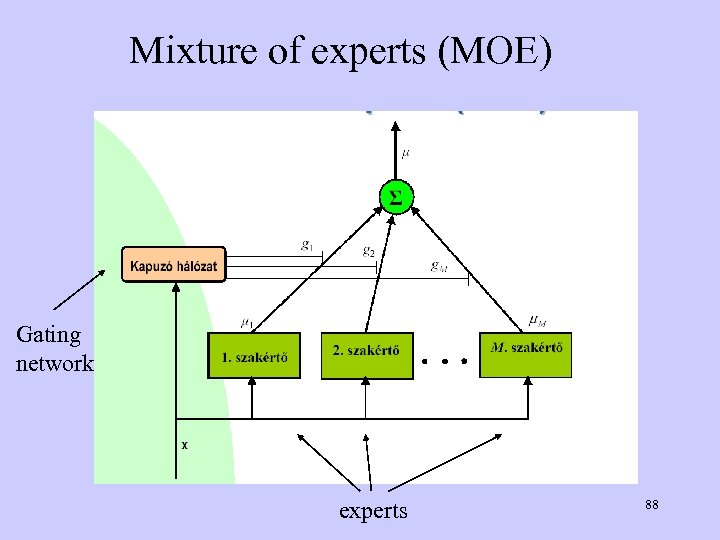 Mixture of experts (MOE) Gating network experts 88