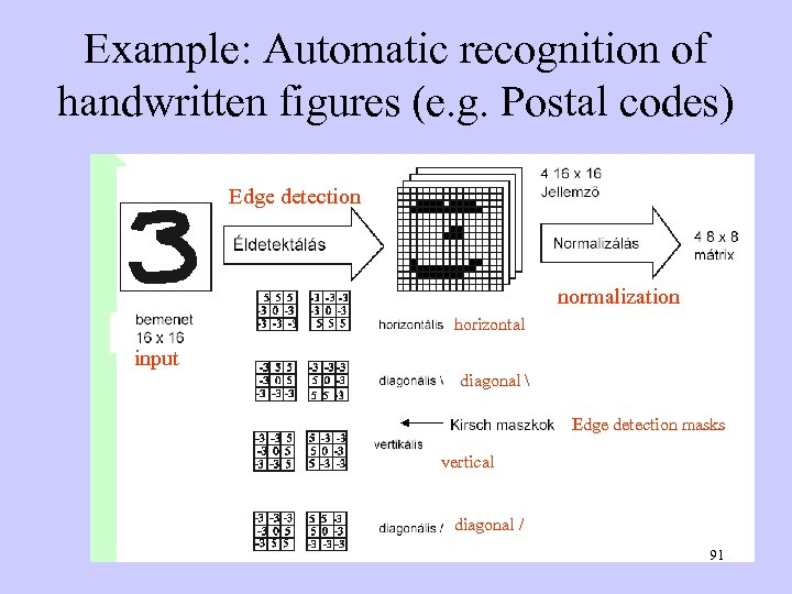 Example: Automatic recognition of handwritten figures (e. g. Postal codes) Edge detection normalization horizontal