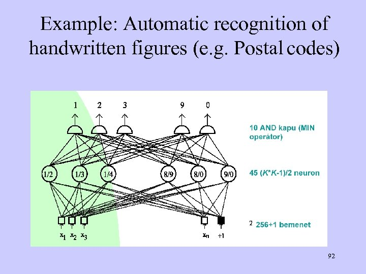 Example: Automatic recognition of handwritten figures (e. g. Postal codes) 92