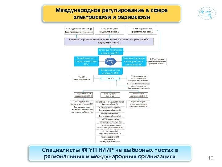 Международное регулирование в сфере электросвязи и радиосвязи Специалисты ФГУП НИИР на выборных постах в