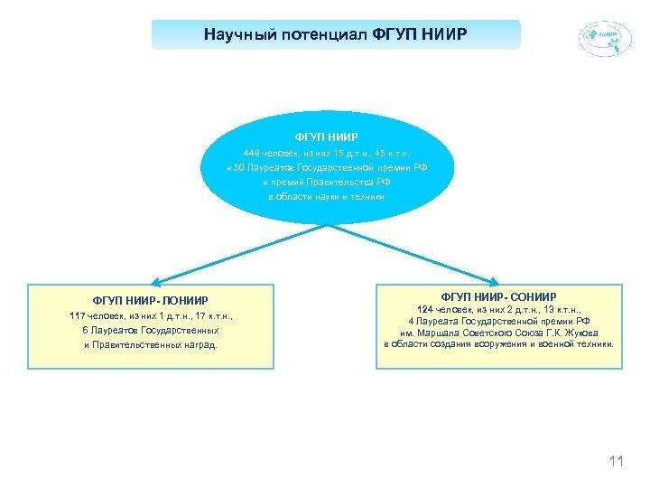 Научный потенциал ФГУП НИИР 448 человек, из них 15 д. т. н. , 45