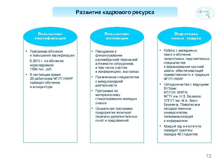 Развитие кадрового ресурса Повышение квалификации • Программа обучения и повышения квалификации: В 2013 г.