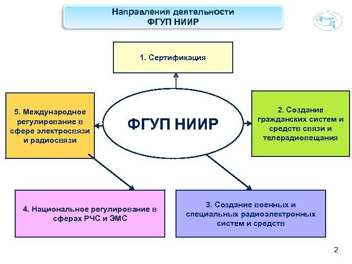 Направления деятельности ФГУП НИИР 1. Сертификация 5. Международное регулирование в сфере электросвязи и радиосвязи