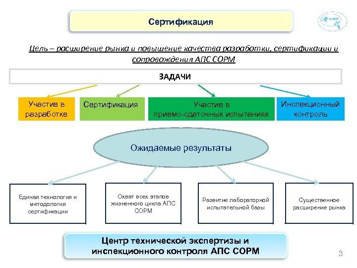 Сертификация Цель – расширение рынка и повышение качества разработки, сертификации и сопровождения АПС СОРМ