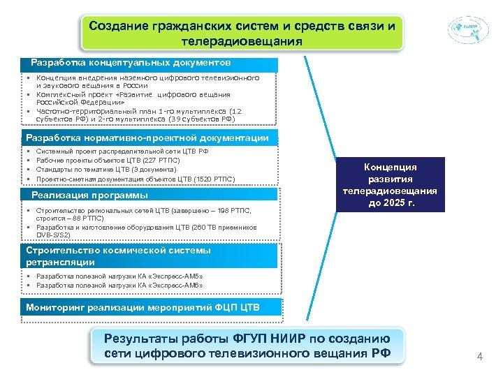 Создание гражданских Опыт ФГУП НИИР по созданию сети систем и средств связи и цифрового