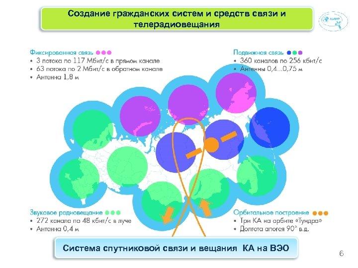 Создание гражданских систем и средств связи и телерадиовещания Система спутниковой связи и вещания КА