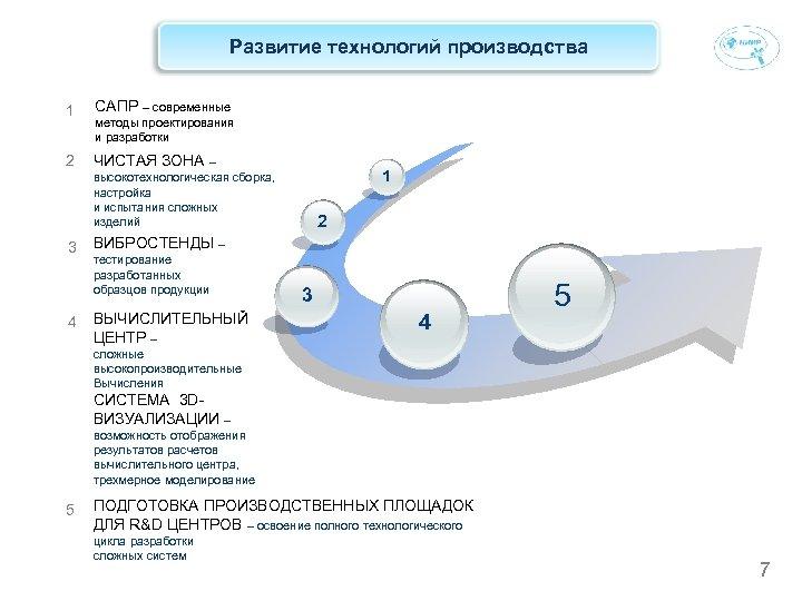 Развитие технологий производства 1 САПР – современные 2 ЧИСТАЯ ЗОНА – методы проектирования и