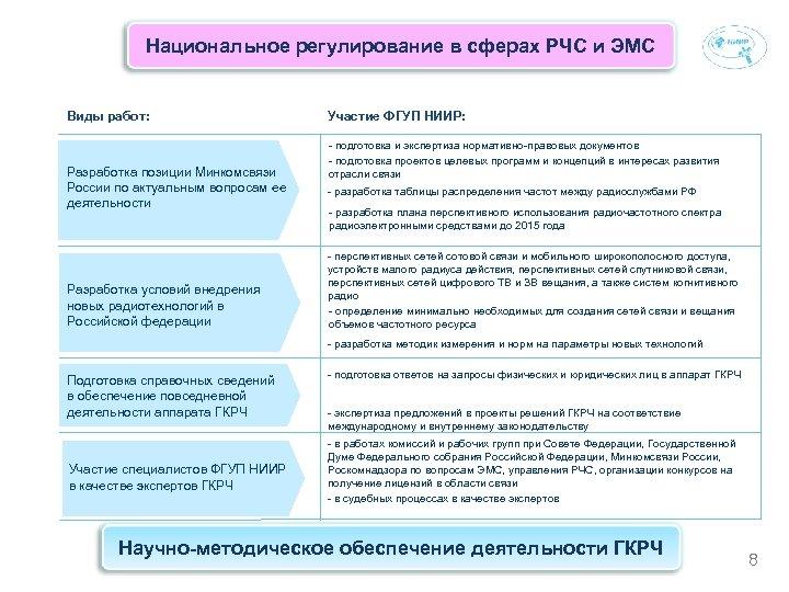 Национальное регулирование в сферах РЧС и ЭМС Виды работ: Разработка позиции Минкомсвязи России по