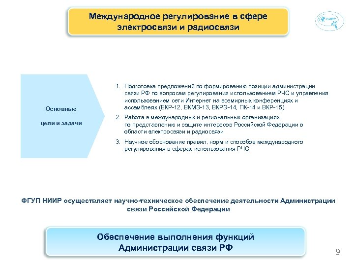 Международное регулирование в сфере электросвязи и радиосвязи Основные цели и задачи 1. Подготовка предложений