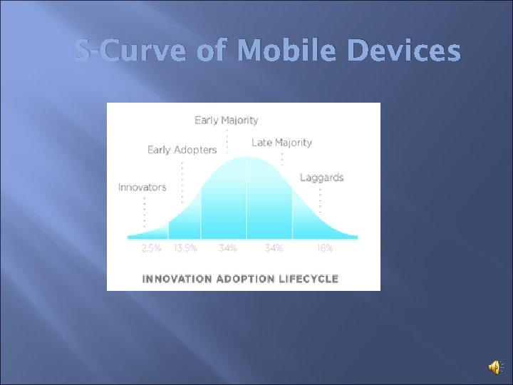 S-Curve of Mobile Devices